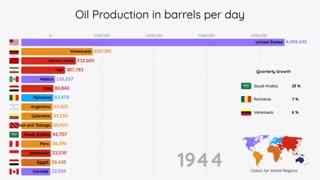 15 کشور برتر تولید نفت (1900 - 2019)