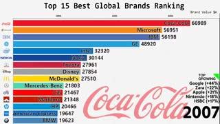 برترین برند های دنیا  از 2000 تا 2018